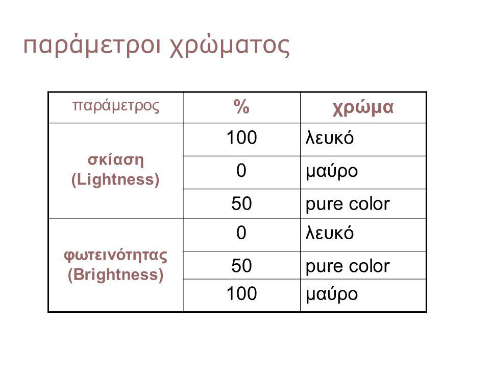 παράμετροι χρώματος 0,0,0 παράμετρος %χρώμα σκίαση (Lightness) 100λευκό 0μαύρο 50pure color φωτεινότητας (Brightness) 0λευκό 50pure color 100μαύρο