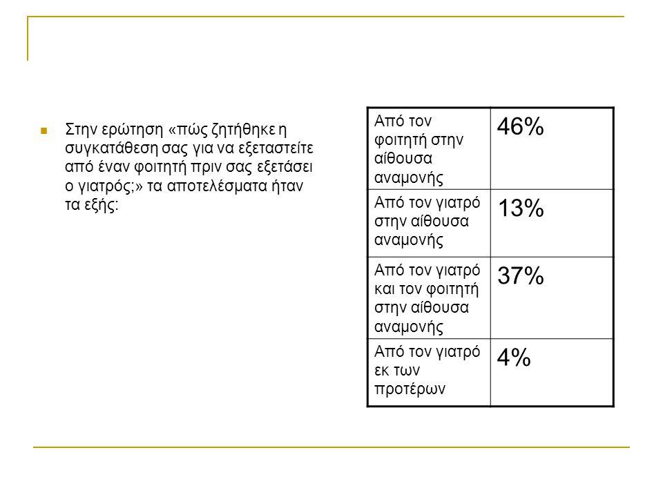Στην ερώτηση «πώς ζητήθηκε η συγκατάθεση σας για να εξεταστείτε από έναν φοιτητή πριν σας εξετάσει ο γιατρός;» τα αποτελέσματα ήταν τα εξής: Από τον φ