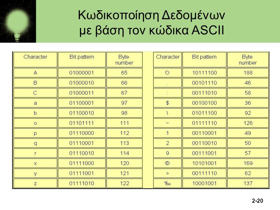 2-20 Κωδικοποίηση Δεδομένων με βάση τον κώδικα ASCII