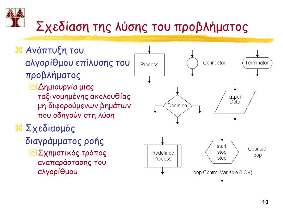 10 Σχεδίαση της λύσης του προβλήματος zΑνάπτυξη του αλγορίθμου επίλυσης του προβλήματος yΔημιουργία μιας ταξινομημένης ακολουθίας μη διφορούμενων βημάτων που οδηγούν στη λύση zΣχεδιασμός διαγράμματος ροής yΣχηματικός τρόπος αναπαράστασης του αλγορίθμου input