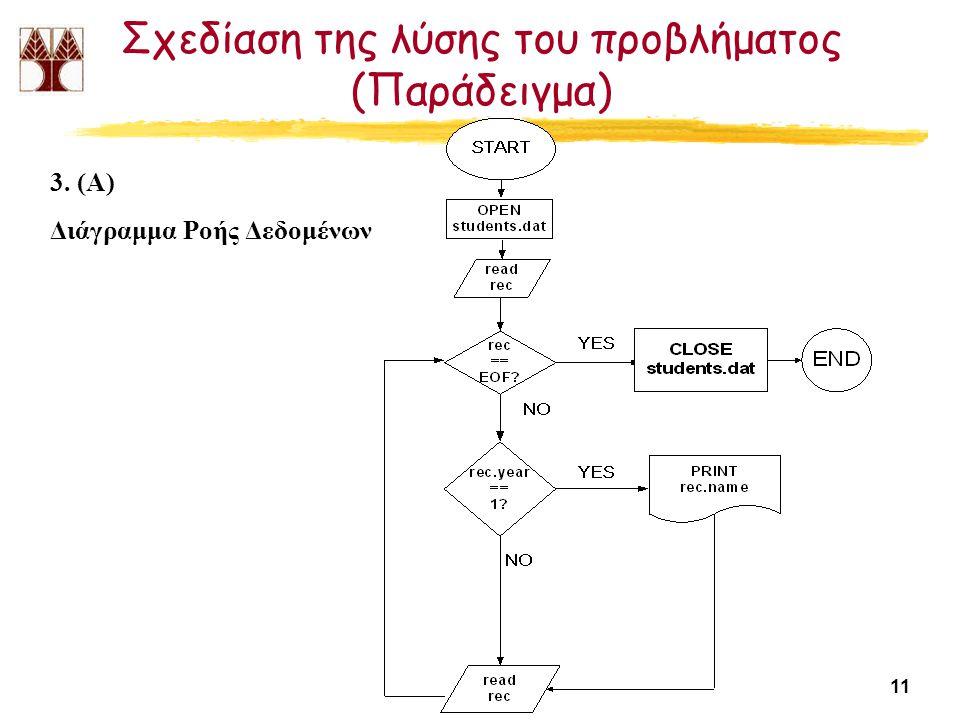 11 Σχεδίαση της λύσης του προβλήματος (Παράδειγμα) 3. (Α) Διάγραμμα Ροής Δεδομένων