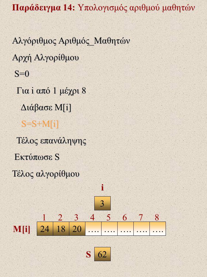 Παράδειγμα 14: Υπολογισμός αριθμού μαθητών Αλγόριθμος Αριθμός_Μαθητών Αρχή Αλγορίθμου S=0 S=0 Για i από 1 μέχρι 8 Για i από 1 μέχρι 8 Διάβασε Μ[i] Διάβασε Μ[i] S=S+M[i] S=S+M[i] Τέλος επανάληψης Τέλος επανάληψης Εκτύπωσε S Εκτύπωσε S Τέλος αλγορίθμου 3 241820….