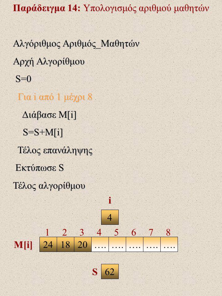Παράδειγμα 14: Υπολογισμός αριθμού μαθητών Αλγόριθμος Αριθμός_Μαθητών Αρχή Αλγορίθμου S=0 S=0 Για i από 1 μέχρι 8 Για i από 1 μέχρι 8 Διάβασε Μ[i] Διάβασε Μ[i] S=S+M[i] S=S+M[i] Τέλος επανάληψης Τέλος επανάληψης Εκτύπωσε S Εκτύπωσε S Τέλος αλγορίθμου 4 241820….