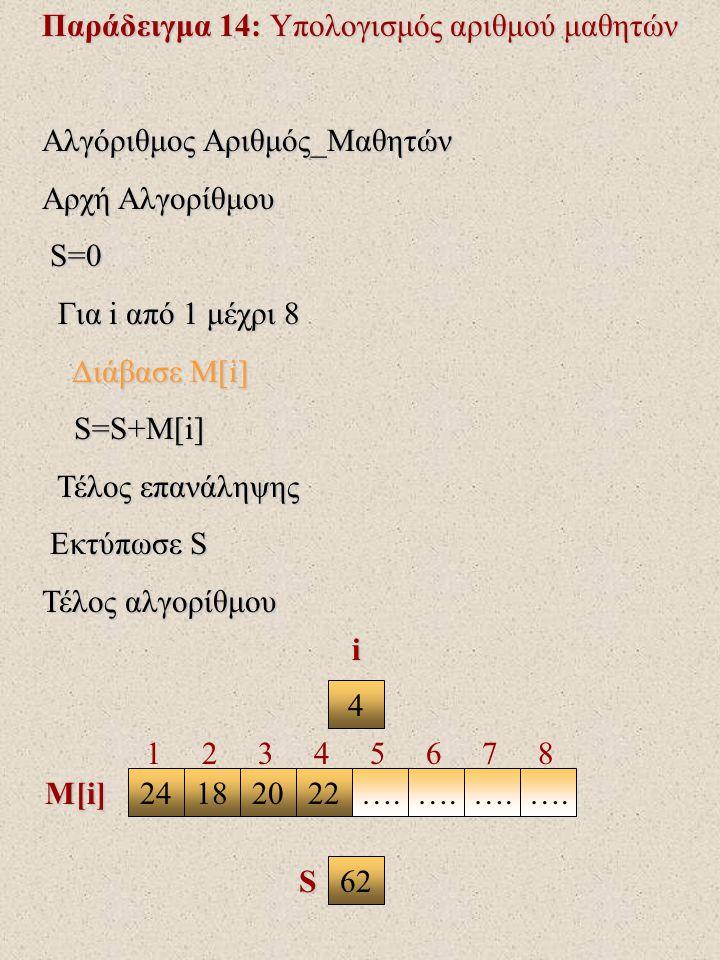 Παράδειγμα 14: Υπολογισμός αριθμού μαθητών Αλγόριθμος Αριθμός_Μαθητών Αρχή Αλγορίθμου S=0 S=0 Για i από 1 μέχρι 8 Για i από 1 μέχρι 8 Διάβασε Μ[i] Διάβασε Μ[i] S=S+M[i] S=S+M[i] Τέλος επανάληψης Τέλος επανάληψης Εκτύπωσε S Εκτύπωσε S Τέλος αλγορίθμου 4 24182022….