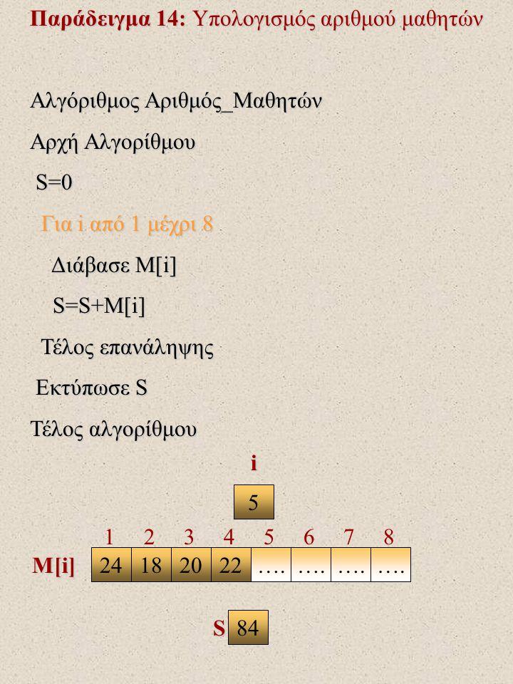 Παράδειγμα 14: Υπολογισμός αριθμού μαθητών Αλγόριθμος Αριθμός_Μαθητών Αρχή Αλγορίθμου S=0 S=0 Για i από 1 μέχρι 8 Για i από 1 μέχρι 8 Διάβασε Μ[i] Διάβασε Μ[i] S=S+M[i] S=S+M[i] Τέλος επανάληψης Τέλος επανάληψης Εκτύπωσε S Εκτύπωσε S Τέλος αλγορίθμου 5 24182022….