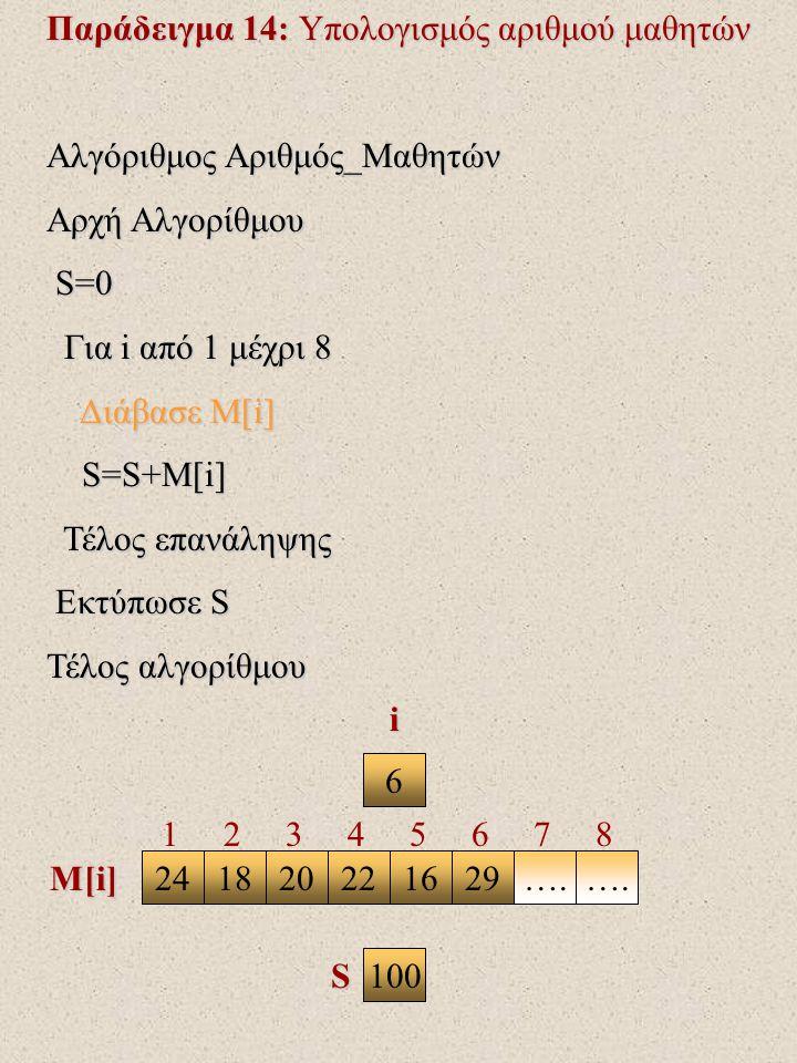 Παράδειγμα 14: Υπολογισμός αριθμού μαθητών Αλγόριθμος Αριθμός_Μαθητών Αρχή Αλγορίθμου S=0 S=0 Για i από 1 μέχρι 8 Για i από 1 μέχρι 8 Διάβασε Μ[i] Διάβασε Μ[i] S=S+M[i] S=S+M[i] Τέλος επανάληψης Τέλος επανάληψης Εκτύπωσε S Εκτύπωσε S Τέλος αλγορίθμου 6 2418202216….