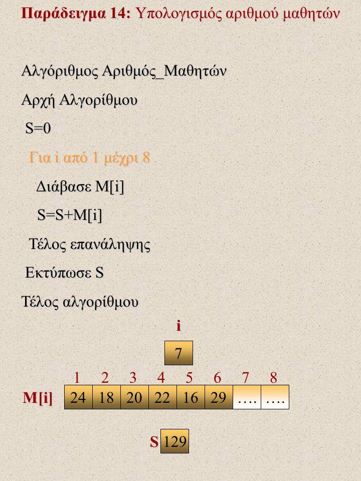 Παράδειγμα 14: Υπολογισμός αριθμού μαθητών Αλγόριθμος Αριθμός_Μαθητών Αρχή Αλγορίθμου S=0 S=0 Για i από 1 μέχρι 8 Για i από 1 μέχρι 8 Διάβασε Μ[i] Διάβασε Μ[i] S=S+M[i] S=S+M[i] Τέλος επανάληψης Τέλος επανάληψης Εκτύπωσε S Εκτύπωσε S Τέλος αλγορίθμου 7 2418202216….