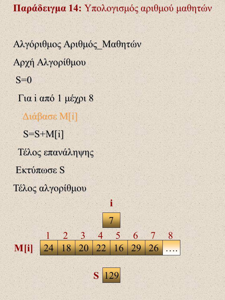 Παράδειγμα 14: Υπολογισμός αριθμού μαθητών Αλγόριθμος Αριθμός_Μαθητών Αρχή Αλγορίθμου S=0 S=0 Για i από 1 μέχρι 8 Για i από 1 μέχρι 8 Διάβασε Μ[i] Διάβασε Μ[i] S=S+M[i] S=S+M[i] Τέλος επανάληψης Τέλος επανάληψης Εκτύπωσε S Εκτύπωσε S Τέλος αλγορίθμου 7 241820221626….29 i M[i] S 1 2 3 4 5 6 7 8 129