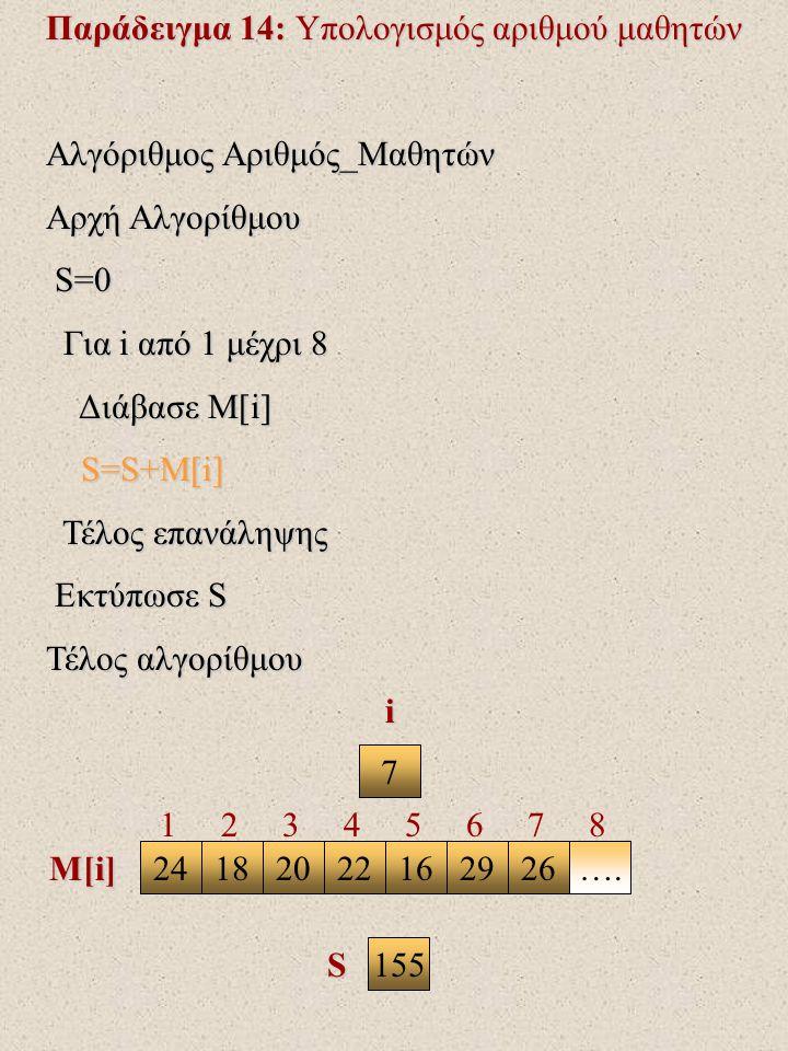 Παράδειγμα 14: Υπολογισμός αριθμού μαθητών Αλγόριθμος Αριθμός_Μαθητών Αρχή Αλγορίθμου S=0 S=0 Για i από 1 μέχρι 8 Για i από 1 μέχρι 8 Διάβασε Μ[i] Διάβασε Μ[i] S=S+M[i] S=S+M[i] Τέλος επανάληψης Τέλος επανάληψης Εκτύπωσε S Εκτύπωσε S Τέλος αλγορίθμου 7 241820221626….29 i M[i] S 1 2 3 4 5 6 7 8 155