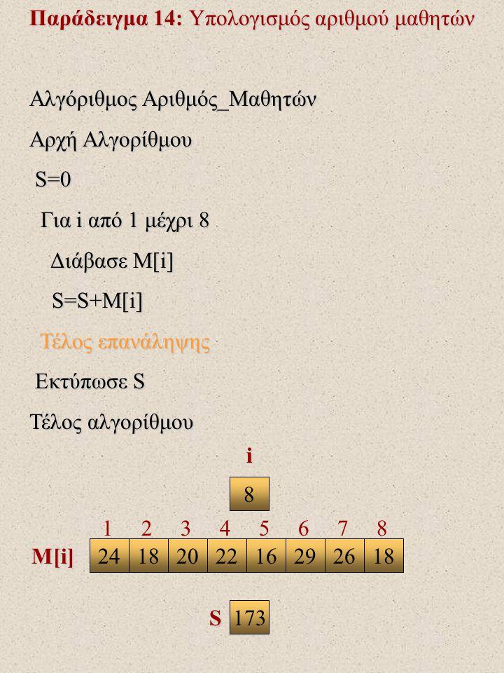 Παράδειγμα 14: Υπολογισμός αριθμού μαθητών Αλγόριθμος Αριθμός_Μαθητών Αρχή Αλγορίθμου S=0 S=0 Για i από 1 μέχρι 8 Για i από 1 μέχρι 8 Διάβασε Μ[i] Διάβασε Μ[i] S=S+M[i] S=S+M[i] Τέλος επανάληψης Τέλος επανάληψης Εκτύπωσε S Εκτύπωσε S Τέλος αλγορίθμου 8 2418202216261829 i M[i] S 1 2 3 4 5 6 7 8 173