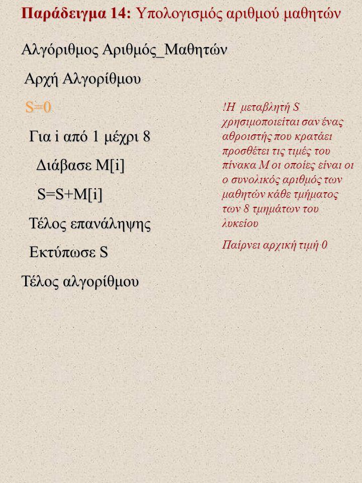 Παράδειγμα 14: Υπολογισμός αριθμού μαθητών Αλγόριθμος Αριθμός_Μαθητών Αρχή Αλγορίθμου Αρχή Αλγορίθμου S=0 S=0 Για i από 1 μέχρι 8 Για i από 1 μέχρι 8 Διάβασε Μ[i] Διάβασε Μ[i] S=S+M[i] S=S+M[i] Τέλος επανάληψης Τέλος επανάληψης Εκτύπωσε S Εκτύπωσε S Τέλος αλγορίθμου !H μεταβλητή S χρησιμοποιείται σαν ένας αθροιστής που κρατάει προσθέτει τις τιμές του πίνακα M οι οποίες είναι οι o συνολικός αριθμός των μαθητών κάθε τμήματος των 8 τμημάτων του λυκείου Παίρνει αρχική τιμή 0
