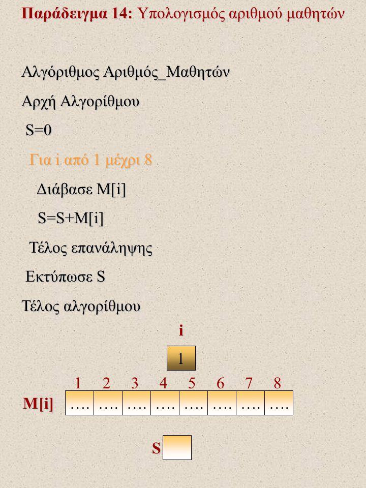Παράδειγμα 14: Υπολογισμός αριθμού μαθητών Αλγόριθμος Αριθμός_Μαθητών Αρχή Αλγορίθμου S=0 S=0 Για i από 1 μέχρι 8 Για i από 1 μέχρι 8 Διάβασε Μ[i] Διάβασε Μ[i] S=S+M[i] S=S+M[i] Τέλος επανάληψης Τέλος επανάληψης Εκτύπωσε S Εκτύπωσε S Τέλος αλγορίθμου 1 ….