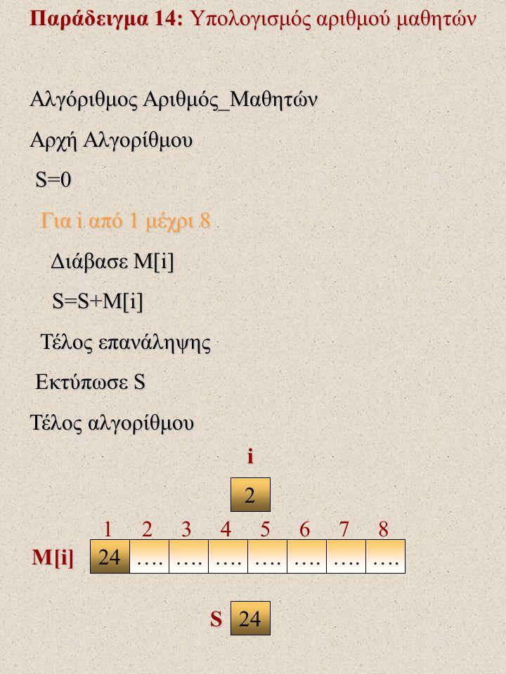 Παράδειγμα 14: Υπολογισμός αριθμού μαθητών Αλγόριθμος Αριθμός_Μαθητών Αρχή Αλγορίθμου S=0 S=0 Για i από 1 μέχρι 8 Για i από 1 μέχρι 8 Διάβασε Μ[i] Διάβασε Μ[i] S=S+M[i] S=S+M[i] Τέλος επανάληψης Τέλος επανάληψης Εκτύπωσε S Εκτύπωσε S Τέλος αλγορίθμου 5 2418202216….
