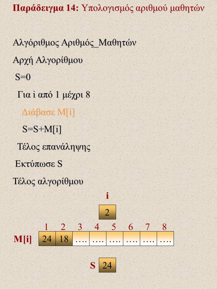 Παράδειγμα 14: Υπολογισμός αριθμού μαθητών Αλγόριθμος Αριθμός_Μαθητών Αρχή Αλγορίθμου S=0 S=0 Για i από 1 μέχρι 8 Για i από 1 μέχρι 8 Διάβασε Μ[i] Διάβασε Μ[i] S=S+M[i] S=S+M[i] Τέλος επανάληψης Τέλος επανάληψης Εκτύπωσε S Εκτύπωσε S Τέλος αλγορίθμου S 173