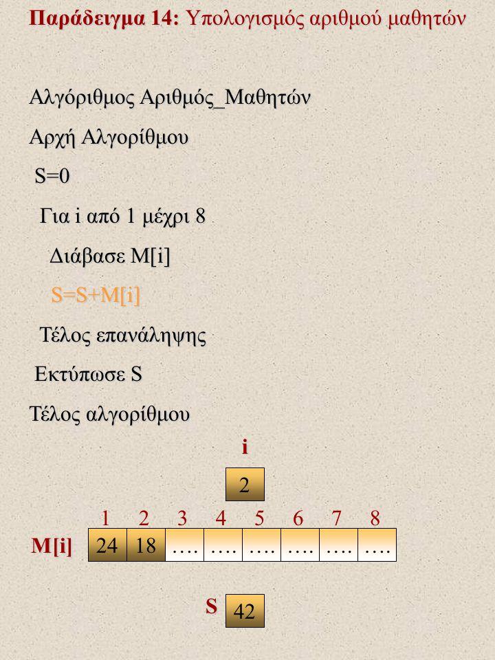 Παράδειγμα 14: Υπολογισμός αριθμού μαθητών Αλγόριθμος Αριθμός_Μαθητών Αρχή Αλγορίθμου S=0 S=0 Για i από 1 μέχρι 8 Για i από 1 μέχρι 8 Διάβασε Μ[i] Διάβασε Μ[i] S=S+M[i] S=S+M[i] Τέλος επανάληψης Τέλος επανάληψης Εκτύπωσε S Εκτύπωσε S Τέλος αλγορίθμου 3 2418….