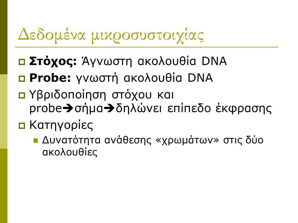 Βιολογική Ερώτηση Differentially expressed genes Πρόβλεψη κατηγορίας Testing Επαλήθευση και ερμηνεία Πείραμα Microarray Estimation Σχεδιασμός Πειράματ