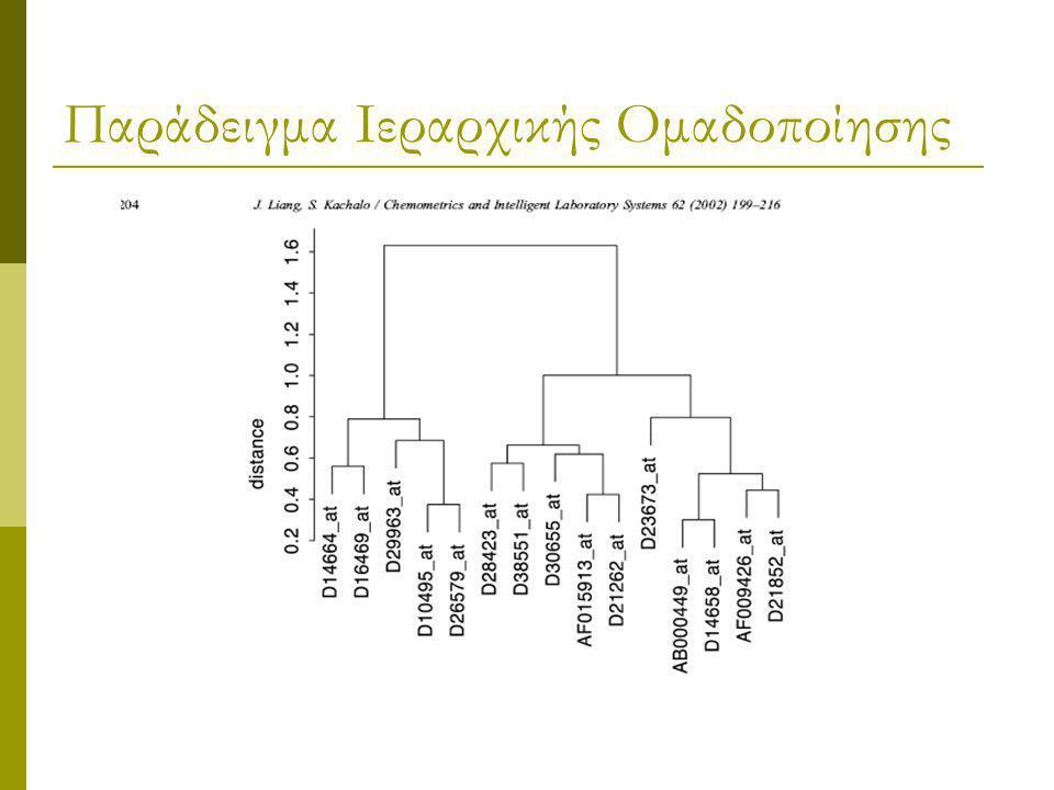 Ιεραρχική ομαδοποίηση Αλγόριθμος Ιεραρχικής ομαδοποίησης  Επανάληψη Βρες δύο ομάδες (C i, C j ), όπου d(C i, C j ) είναι ελάχιστο Συγχώνευσε τα (C i,