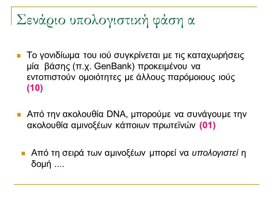 Σενάριο υπολογιστική φάση α Το γονιδίωμα του ιού συγκρίνεται με τις καταχωρήσεις μία βάσης (π.χ. GenBank) προκειμένου να εντοπιστούν ομοιότητες με άλλ