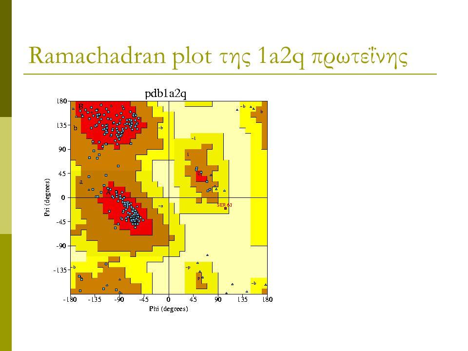 Ramachadran plot της 1a2q πρωτεΐνης