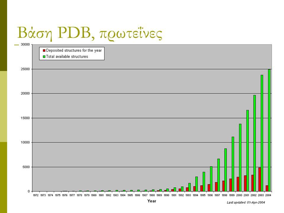 Βάση PDB, πρωτεΐνες