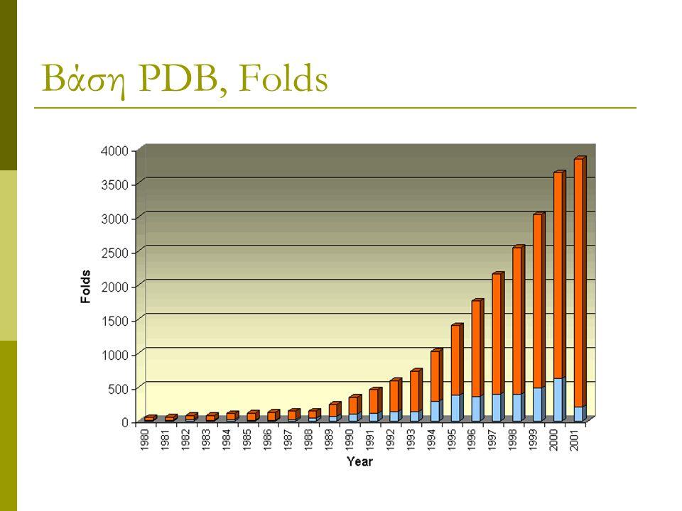 Βάση PDB, Folds