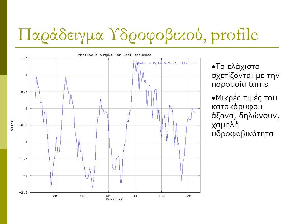 Παράδειγμα Υδροφοβικού, profile Τα ελάχιστα σχετίζονται με την παρουσία turns Μικρές τιμές του κατακόρυφου άξονα, δηλώνουν, χαμηλή υδροφοβικότητα