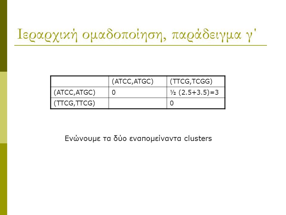 Ιεραρχική ομαδοποίηση, παράδειγμα γ΄ (ATCC,ATGC)(TTCG,TCGG) (ATCC,ATGC)0½ (2.5+3.5)=3 (TTCG,TTCG)0 Ενώνουμε τα δύο εναπομείναντα clusters
