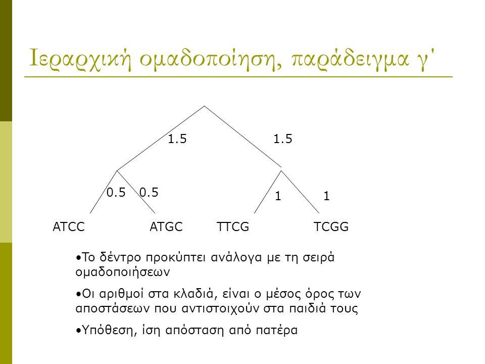 Ιεραρχική ομαδοποίηση, παράδειγμα γ΄ ATCCATGCTTCGTCGG 0.5 1 1.5 To δέντρο προκύπτει ανάλογα με τη σειρά ομαδοποιήσεων Οι αριθμοί στα κλαδιά, είναι ο μέσος όρος των αποστάσεων που αντιστοιχούν στα παιδιά τους Υπόθεση, ίση απόσταση από πατέρα