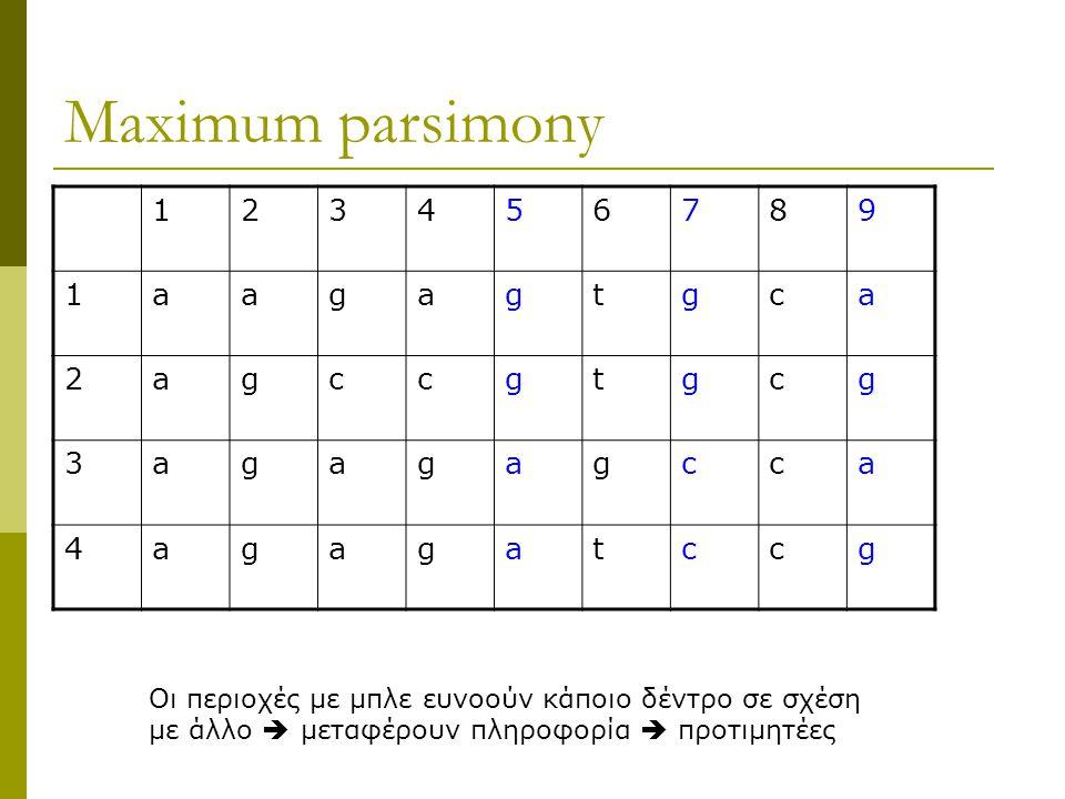 Maximum parsimony 123456789 1aagagtgca 2agccgtgcg 3agagagcca 4agagatccg Οι περιοχές με μπλε ευνοούν κάποιο δέντρο σε σχέση με άλλο  μεταφέρουν πληροφορία  προτιμητέες