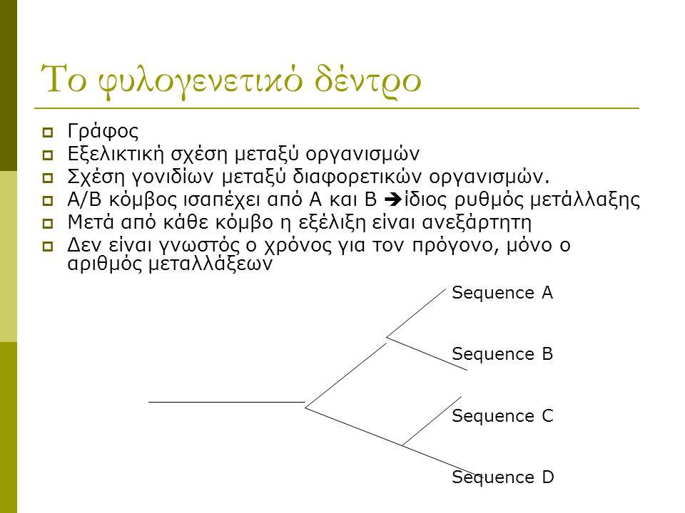 Το φυλογενετικό δέντρο  Γράφος  Εξελικτική σχέση μεταξύ οργανισμών  Σχέση γονιδίων μεταξύ διαφορετικών οργανισμών.  A/B κόμβος ισαπέχει από Α και