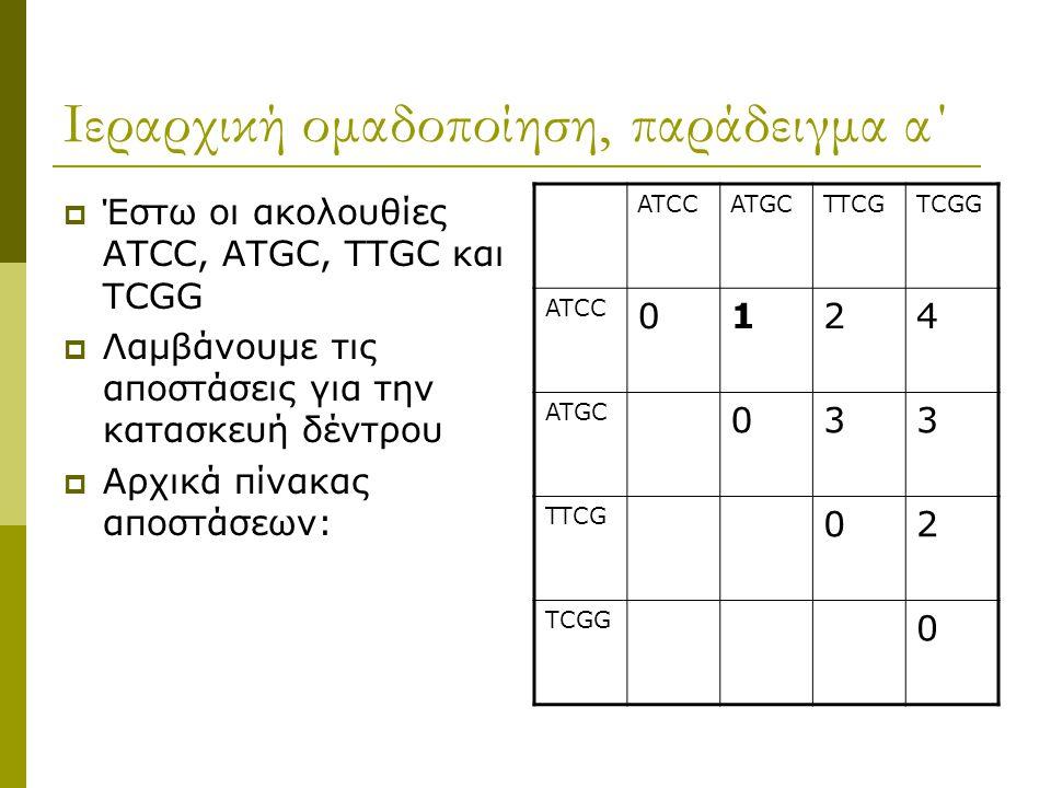 Ιεραρχική ομαδοποίηση, παράδειγμα α΄  Έστω οι ακολουθίες ATCC, ΑTGC, TTGC και ΤCGG  Λαμβάνουμε τις αποστάσεις για την κατασκευή δέντρου  Αρχικά πίνακας αποστάσεων: ATCCATGCTTCGTCGG ATCC 0124 ATGC 033 TTCG 02 TCGG 0