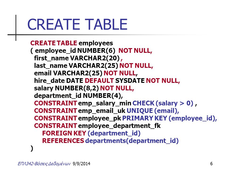 ΕΠΛ342-Βάσεις Δεδομένων 9/9/20146 CREATE TABLE CREATE TABLE employees ( employee_id NUMBER(6) NOT NULL, first_name VARCHAR2(20), last_name VARCHAR2(25) NOT NULL, email VARCHAR2(25) NOT NULL, hire_date DATE DEFAULT SYSDATE NOT NULL, salary NUMBER(8,2) NOT NULL, department_id NUMBER(4), CONSTRAINT emp_salary_min CHECK (salary > 0), CONSTRAINT emp_email_uk UNIQUE (email), CONSTRAINT employee_pk PRIMARY KEY (employee_id), CONSTRAINT employee_department_fk FOREIGN KEY (department_id) REFERENCES departments(department_id) )