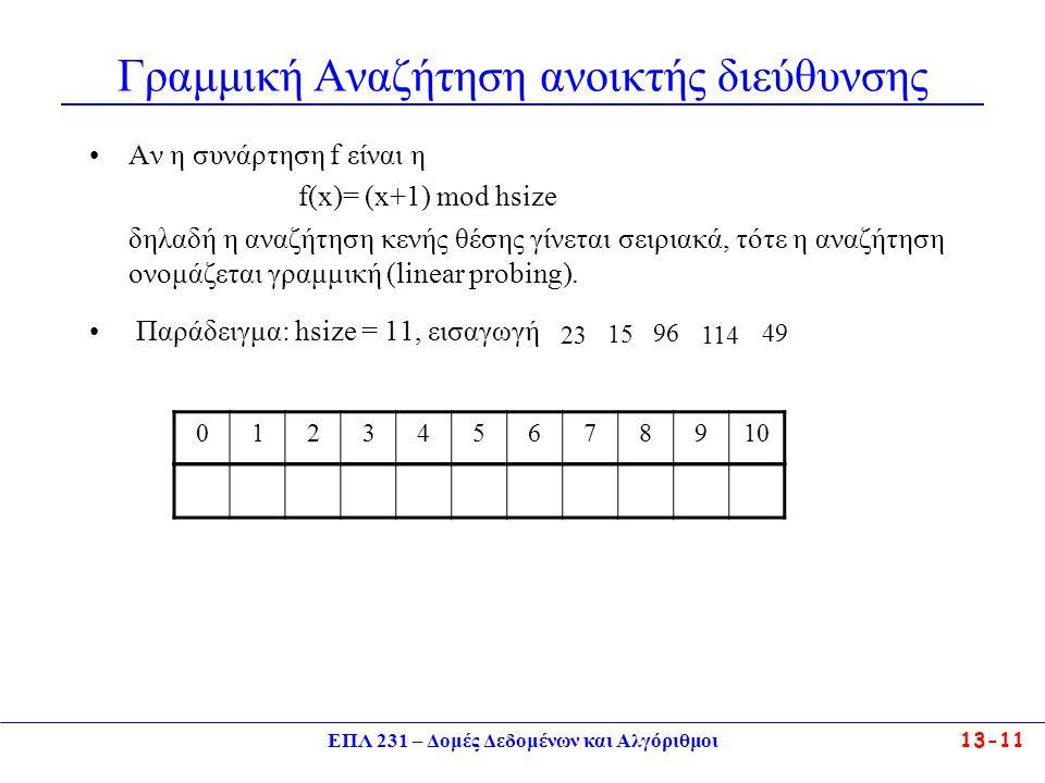 ΕΠΛ 231 – Δομές Δεδομένων και Αλγόριθμοι13-12 Ανάλυση του Linear Probing Εφόσον ο πίνακας κατακερματισμού δεν είναι γεμάτος, είναι πάντα δυνατό να εισάγουμε κάποιο καινούριο κλειδί.