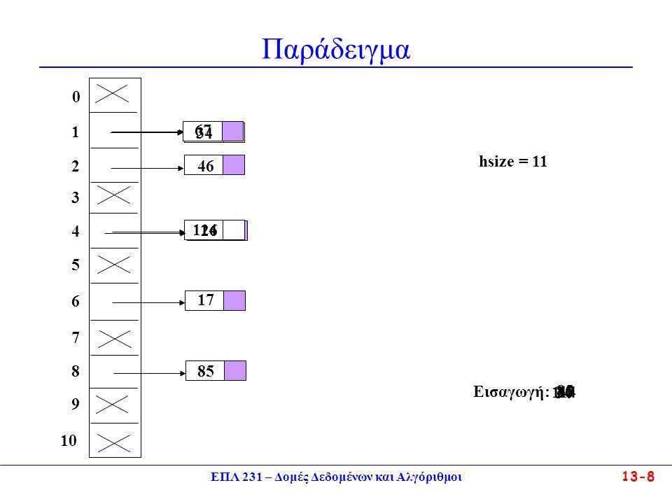 ΕΠΛ 231 – Δομές Δεδομένων και Αλγόριθμοι13-9 Aνάλυση της Τεχνικής Αλυσίδωσης Eισαγωγή στοιχείου απαιτεί χρόνο Ο(1).