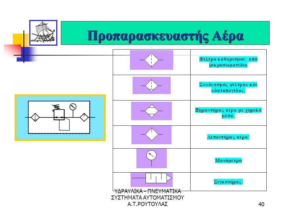 ΥΔΡΑΥΛΙΚΑ - ΠΝΕΥΜΑΤΙΚΑ ΣΥΣΤΗΜΑΤΑ ΑΥΤΟΜΑΤΙΣΜΟΥ Α.Τ.ΡΟΥΤΟΥΛΑΣ39 Παραγωγή Πεπιεσμένου Αέρα Αεροσυμπιεστής Αεροφυλάκιο 1-2% κλίση Σύστημα προπαρασκευής Συ