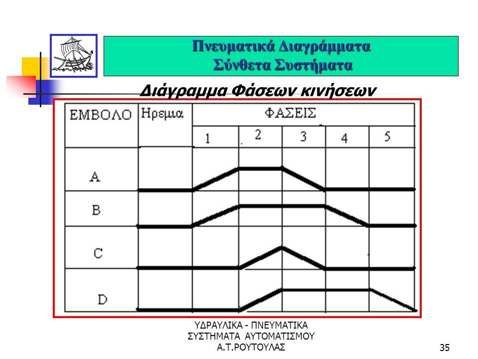 ΥΔΡΑΥΛΙΚΑ - ΠΝΕΥΜΑΤΙΚΑ ΣΥΣΤΗΜΑΤΑ ΑΥΤΟΜΑΤΙΣΜΟΥ Α.Τ.ΡΟΥΤΟΥΛΑΣ34 Πνευματικά Διαγράμματα Σύνθετα Συστήματα Πίνακας Θέσεων Εμβόλων. Έμβολο Θέσεις και κίνησ