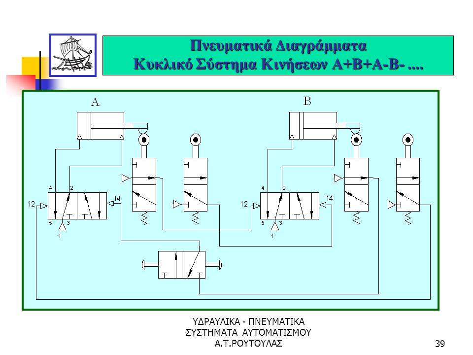 ΥΔΡΑΥΛΙΚΑ - ΠΝΕΥΜΑΤΙΚΑ ΣΥΣΤΗΜΑΤΑ ΑΥΤΟΜΑΤΙΣΜΟΥ Α.Τ.ΡΟΥΤΟΥΛΑΣ38 Πνευματικά Διαγράμματα Σύνθετα Συστήματα Πίνακας Θέσεων ΕΜΒΟΛ Ο ΦΑΣΕΙΣ – ΚΙΝΗΣΕΙΣ ΗΡ.123456 Α-(+)++(-)-- Β--(+)(-)--- C-----(+)(-)