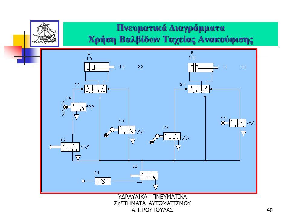 ΥΔΡΑΥΛΙΚΑ - ΠΝΕΥΜΑΤΙΚΑ ΣΥΣΤΗΜΑΤΑ ΑΥΤΟΜΑΤΙΣΜΟΥ Α.Τ.ΡΟΥΤΟΥΛΑΣ39 Πνευματικά Διαγράμματα Κυκλικό Σύστημα Κινήσεων Α+Β+Α-Β-....