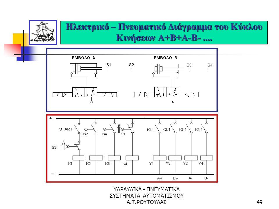ΥΔΡΑΥΛΙΚΑ - ΠΝΕΥΜΑΤΙΚΑ ΣΥΣΤΗΜΑΤΑ ΑΥΤΟΜΑΤΙΣΜΟΥ Α.Τ.ΡΟΥΤΟΥΛΑΣ48 Μεθοδολογία Cascade Μη Κυκλικό Σύστημα Κινήσεων Α+Β+Β-Α-....