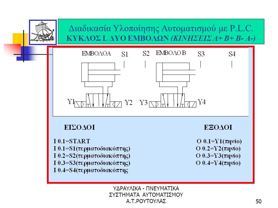 ΥΔΡΑΥΛΙΚΑ - ΠΝΕΥΜΑΤΙΚΑ ΣΥΣΤΗΜΑΤΑ ΑΥΤΟΜΑΤΙΣΜΟΥ Α.Τ.ΡΟΥΤΟΥΛΑΣ49 Ηλεκτρικό – Πνευματικό Διάγραμμα του Κύκλου Κινήσεων Α+Β+Α-Β-....