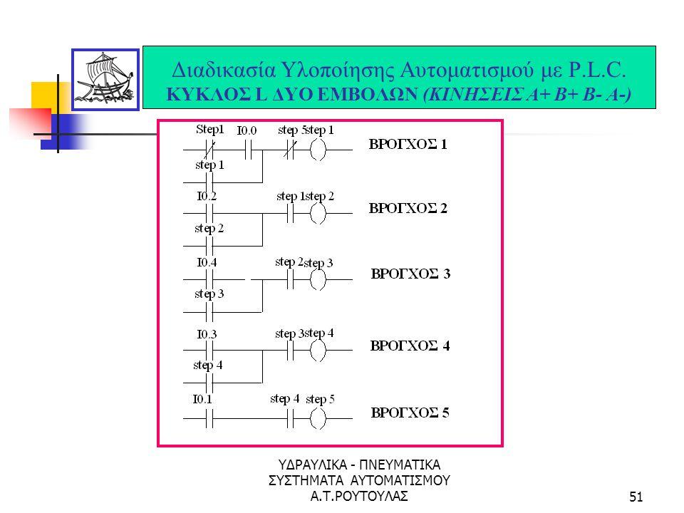 ΥΔΡΑΥΛΙΚΑ - ΠΝΕΥΜΑΤΙΚΑ ΣΥΣΤΗΜΑΤΑ ΑΥΤΟΜΑΤΙΣΜΟΥ Α.Τ.ΡΟΥΤΟΥΛΑΣ50 Διαδικασία Υλοποίησης Αυτοματισμού με P.L.C. ΚΥΚΛΟΣ L ΔΥΟ ΕΜΒΟΛΩΝ (ΚΙΝΗΣΕΙΣ Α+ Β+ Β- Α-)