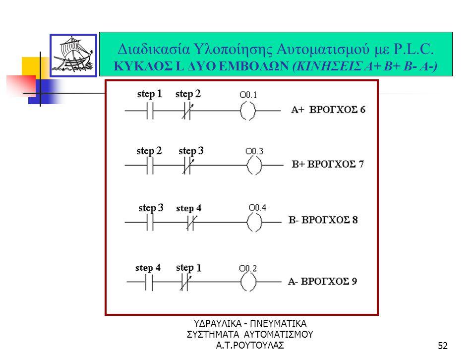 ΥΔΡΑΥΛΙΚΑ - ΠΝΕΥΜΑΤΙΚΑ ΣΥΣΤΗΜΑΤΑ ΑΥΤΟΜΑΤΙΣΜΟΥ Α.Τ.ΡΟΥΤΟΥΛΑΣ51 Διαδικασία Υλοποίησης Αυτοματισμού με P.L.C. ΚΥΚΛΟΣ L ΔΥΟ ΕΜΒΟΛΩΝ (ΚΙΝΗΣΕΙΣ Α+ Β+ Β- Α-)