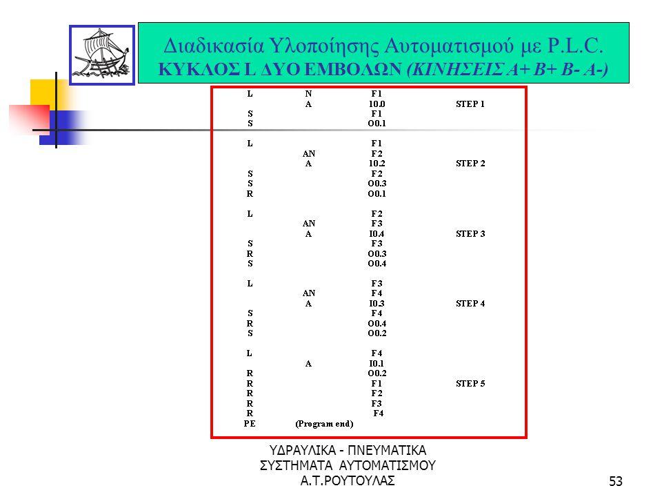 ΥΔΡΑΥΛΙΚΑ - ΠΝΕΥΜΑΤΙΚΑ ΣΥΣΤΗΜΑΤΑ ΑΥΤΟΜΑΤΙΣΜΟΥ Α.Τ.ΡΟΥΤΟΥΛΑΣ52 Διαδικασία Υλοποίησης Αυτοματισμού με P.L.C. ΚΥΚΛΟΣ L ΔΥΟ ΕΜΒΟΛΩΝ (ΚΙΝΗΣΕΙΣ Α+ Β+ Β- Α-)