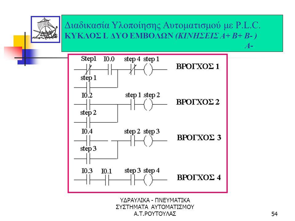 ΥΔΡΑΥΛΙΚΑ - ΠΝΕΥΜΑΤΙΚΑ ΣΥΣΤΗΜΑΤΑ ΑΥΤΟΜΑΤΙΣΜΟΥ Α.Τ.ΡΟΥΤΟΥΛΑΣ53 Διαδικασία Υλοποίησης Αυτοματισμού με P.L.C. ΚΥΚΛΟΣ L ΔΥΟ ΕΜΒΟΛΩΝ (ΚΙΝΗΣΕΙΣ Α+ Β+ Β- Α-)