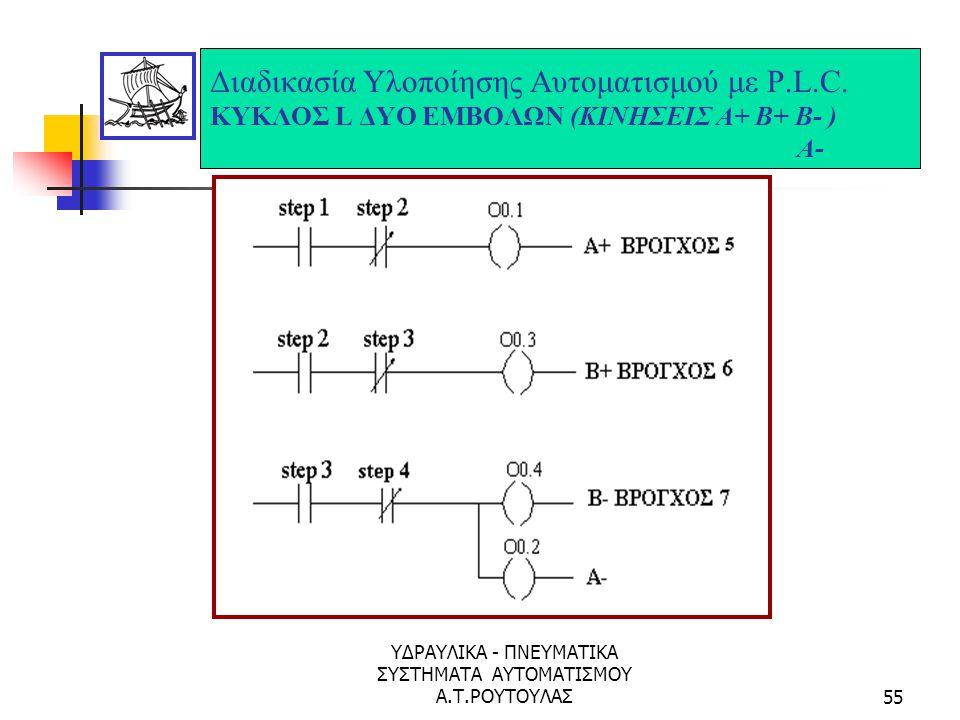 ΥΔΡΑΥΛΙΚΑ - ΠΝΕΥΜΑΤΙΚΑ ΣΥΣΤΗΜΑΤΑ ΑΥΤΟΜΑΤΙΣΜΟΥ Α.Τ.ΡΟΥΤΟΥΛΑΣ54 Διαδικασία Υλοποίησης Αυτοματισμού με P.L.C. ΚΥΚΛΟΣ L ΔΥΟ ΕΜΒΟΛΩΝ (ΚΙΝΗΣΕΙΣ Α+ Β+ Β- ) A