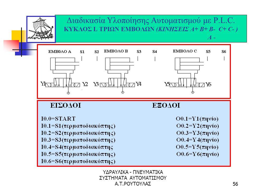 ΥΔΡΑΥΛΙΚΑ - ΠΝΕΥΜΑΤΙΚΑ ΣΥΣΤΗΜΑΤΑ ΑΥΤΟΜΑΤΙΣΜΟΥ Α.Τ.ΡΟΥΤΟΥΛΑΣ55 Διαδικασία Υλοποίησης Αυτοματισμού με P.L.C. ΚΥΚΛΟΣ L ΔΥΟ ΕΜΒΟΛΩΝ (ΚΙΝΗΣΕΙΣ Α+ Β+ Β- ) A