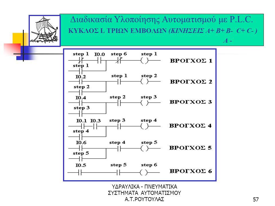 ΥΔΡΑΥΛΙΚΑ - ΠΝΕΥΜΑΤΙΚΑ ΣΥΣΤΗΜΑΤΑ ΑΥΤΟΜΑΤΙΣΜΟΥ Α.Τ.ΡΟΥΤΟΥΛΑΣ56 Διαδικασία Υλοποίησης Αυτοματισμού με P.L.C. ΚΥΚΛΟΣ L ΤΡΙΩΝ ΕΜΒΟΛΩΝ (ΚΙΝΗΣΕΙΣ Α+ Β+ Β- C