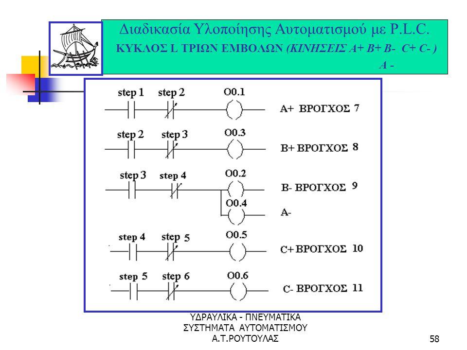 ΥΔΡΑΥΛΙΚΑ - ΠΝΕΥΜΑΤΙΚΑ ΣΥΣΤΗΜΑΤΑ ΑΥΤΟΜΑΤΙΣΜΟΥ Α.Τ.ΡΟΥΤΟΥΛΑΣ57 Διαδικασία Υλοποίησης Αυτοματισμού με P.L.C. ΚΥΚΛΟΣ L ΤΡΙΩΝ ΕΜΒΟΛΩΝ (ΚΙΝΗΣΕΙΣ Α+ Β+ Β- C