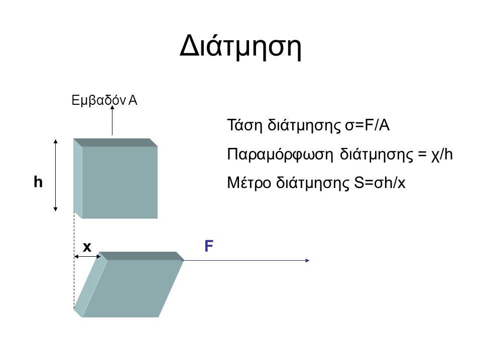Διάτμηση F h x Εμβαδόν Α Τάση διάτμησης σ=F/A Παραμόρφωση διάτμησης = χ/h Μέτρο διάτμησης S=σh/x