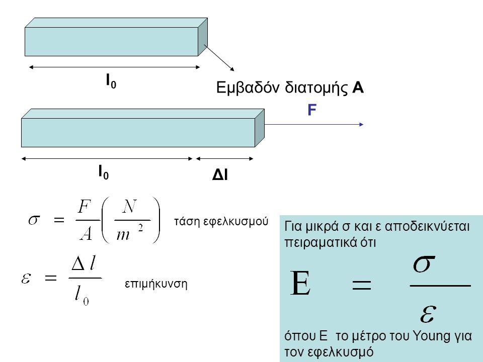 Θλιπτικές τάσεις l0l0 Εμβαδόν διατομής A F l0l0 ΔlΔl Για τα περισσότερα υλικά το μέτρο του Young είναι ίδιο για θλίψη και εφελκυσμό.